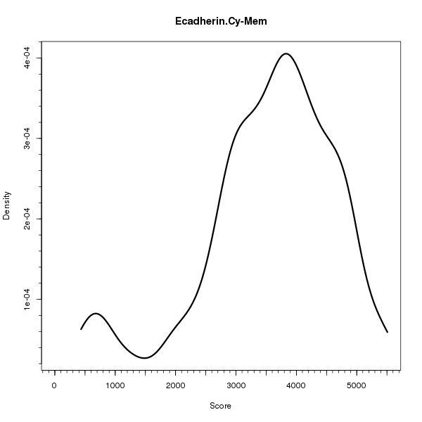 Ecadherin.Cy-Mem (Density plots on Breast Cancer 1 (AQUA) dataset)
