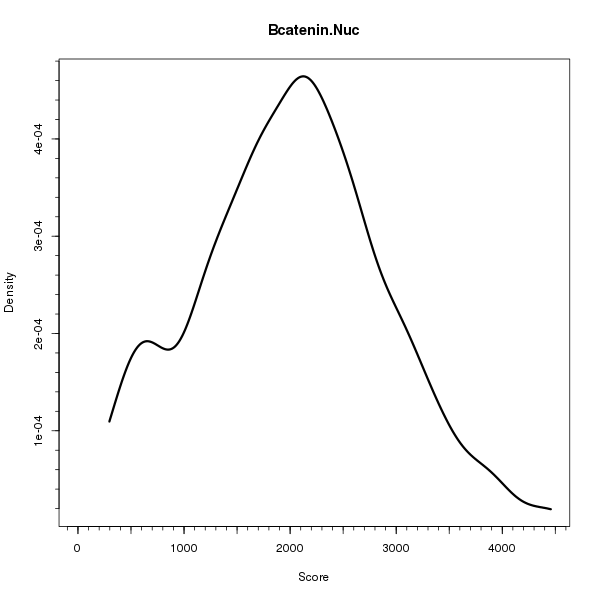 Bcatenin.Nuc (Density plots on Breast Cancer 1 (AQUA) dataset)