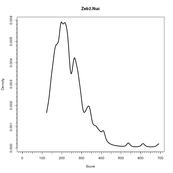 Zeb2.Nuc (Density plots on Breast Cancer 1 (AQUA) dataset)