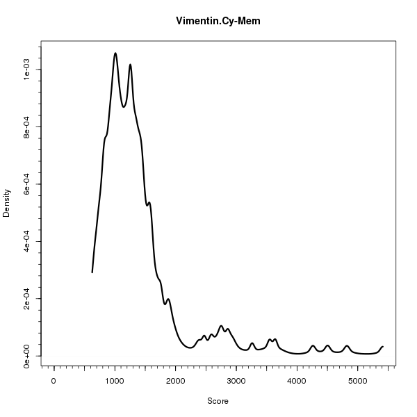 Vimentin.Cy-Mem (Density plots on Breast Cancer 1 (AQUA) dataset)
