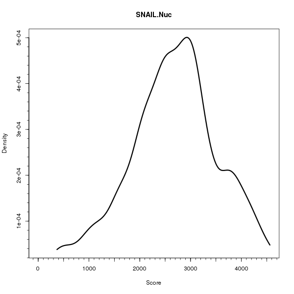 SNAIL.Nuc (Density plots on Breast Cancer 1 (AQUA) dataset)