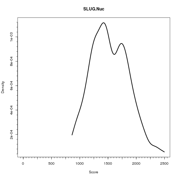 SLUG.Nuc (Density plots on Breast Cancer 1 (AQUA) dataset)