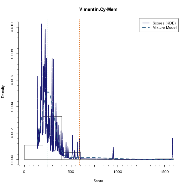 Vimentin.Cy-Mem (Mixture modelling on Breast Cancer 2 (AQUA) dataset)