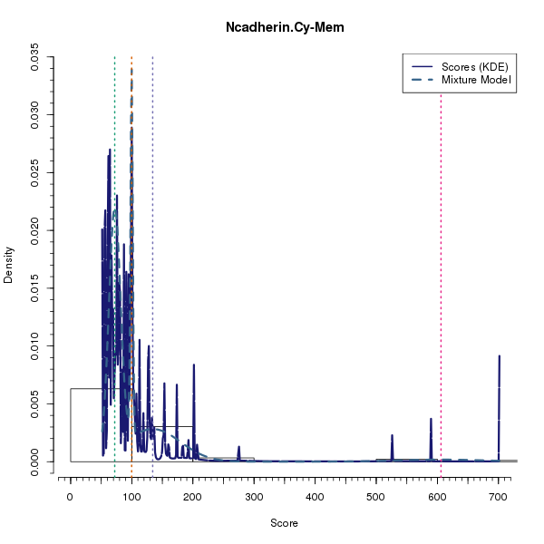 Ncadherin.Cy-Mem (Mixture modelling on Breast Cancer 2 (AQUA) dataset)