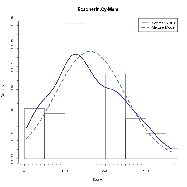 Ecadherin.Cy-Mem (Mixture modelling on Breast Cancer 2 (AQUA) dataset)