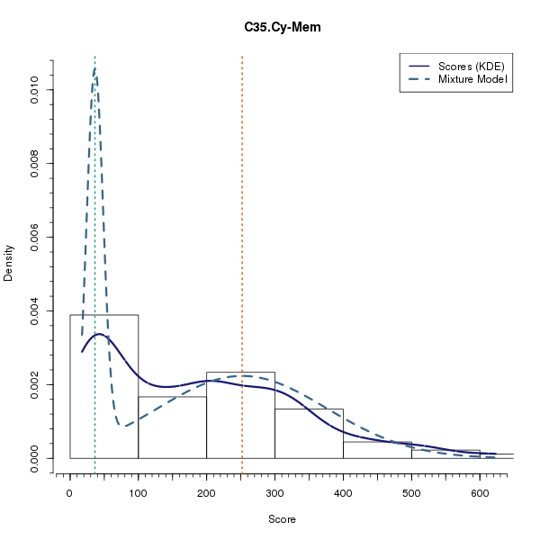 C35.Cy-Mem (Mixture modelling on Breast Cancer 2 (AQUA) dataset)