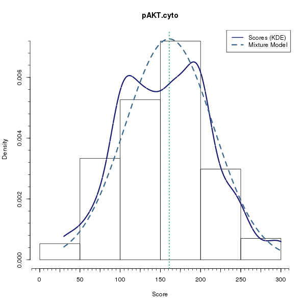 pAKT.cyto (Mixture modelling on Breast Cancer 3 (IHC quickscore) dataset)